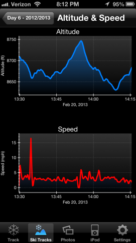Speed and altitude. There was one good downhill at the beginning!