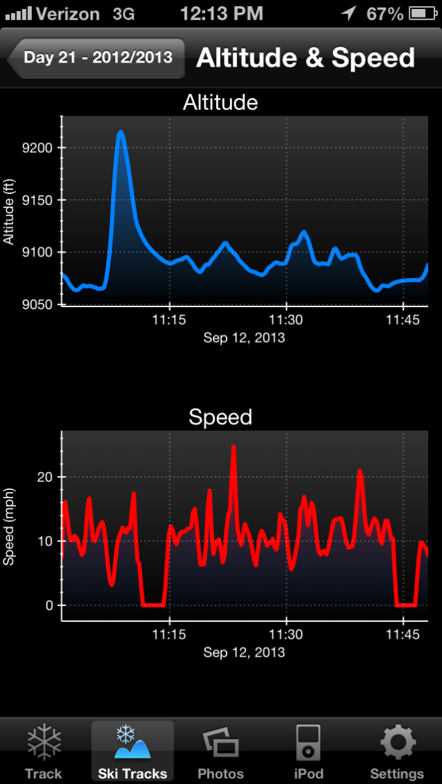 Graphs of altitude and speed. The flat lines in speed are where I stopped to take pictures.