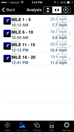 Data by mile (up chairlift and down hill).